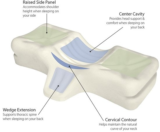 Therapeutic Pillows Best Cervical Pillow For Neck Pain