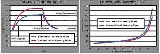 posture med pillow performance tests