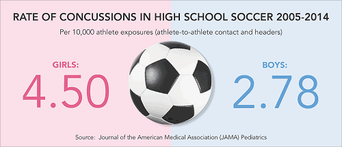 women suffer concussions more than men