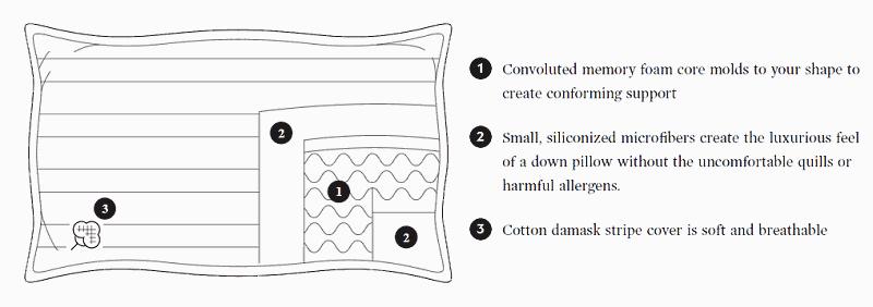 egg create pillow