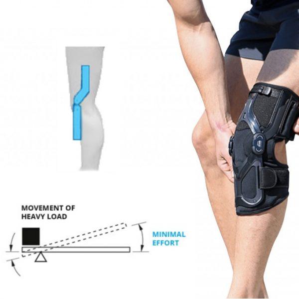 knee leverage