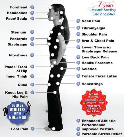 acupressure chart