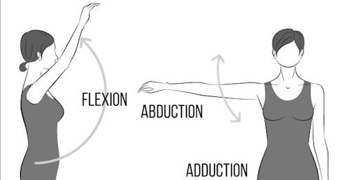 rotator cuff pain relief motion